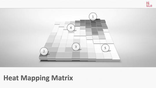 Heat Mapping Matrix